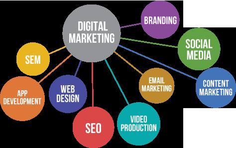 digital-marketing-strategy